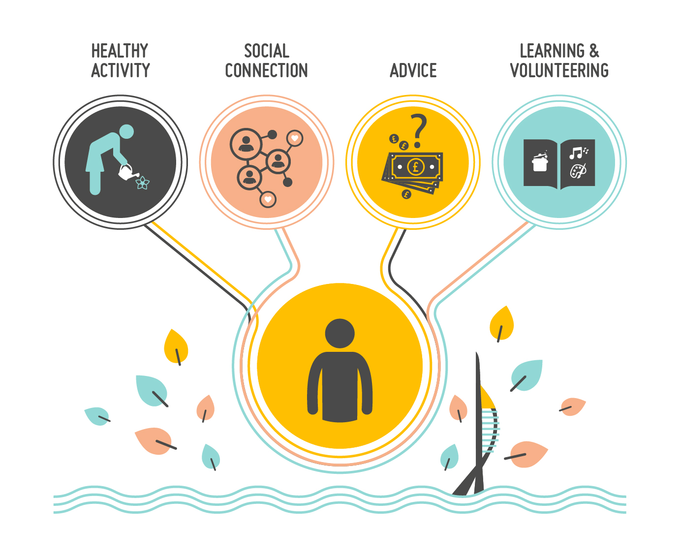 An infographic that has Healthy activity, social connection, advice, learning written in